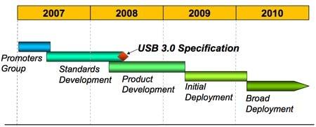 USB 3.0: Intel publica su especificación técnica