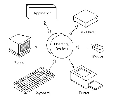 Cómo hacer un sistema operativo