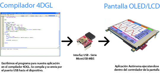 Introducción a Lenguaje 4DGL Workshop