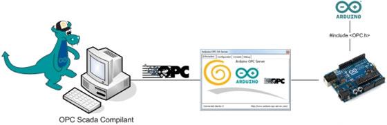 Servidor OPC libre para Arduino