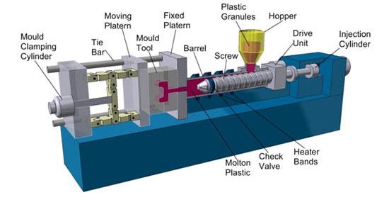 Cómo funciona una máquina de inyeccion de plástico