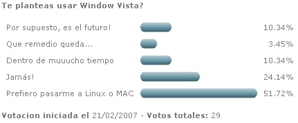 Votaciones: Te planteas usar Windows Vista?